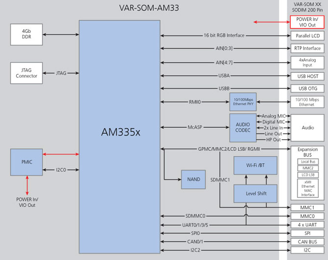 VAR-SOM-AM33 Block diagram