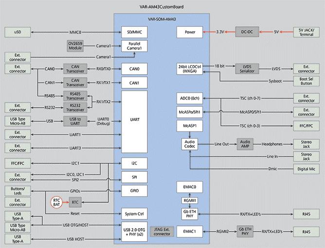 VAR-SOM-AM43 CustomBoard Block diagram
