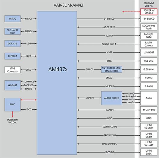 VAR-SOM-AM43 Block diagram