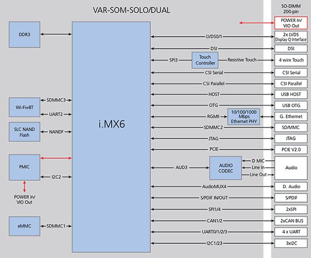 VAR-SOM-SOLO/DUAL : NXP/Freescale i.MX6 Diagram