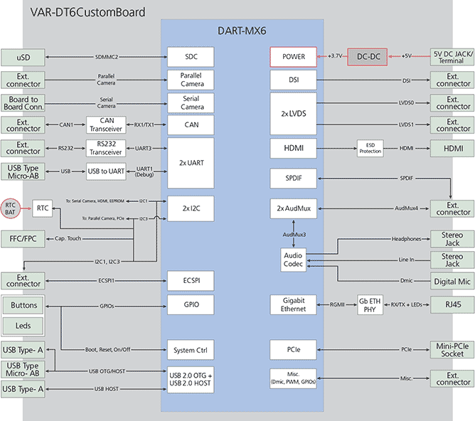 DART-MX6 Freescale/NXP i.MX6 board - Block Diagram