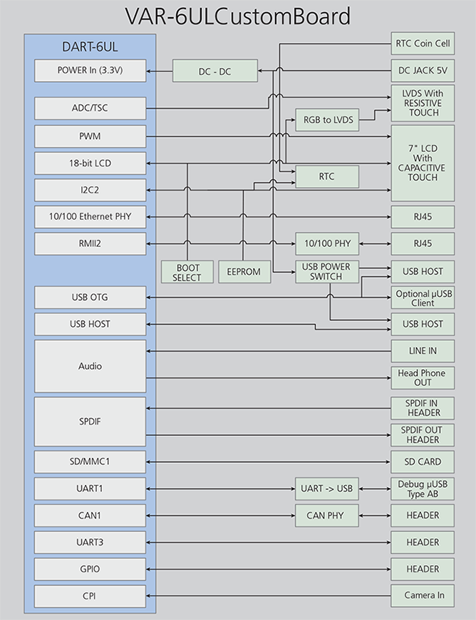 DART6UL Freescale/NXP i.MX6ul / 6ULL board - Block Diagram