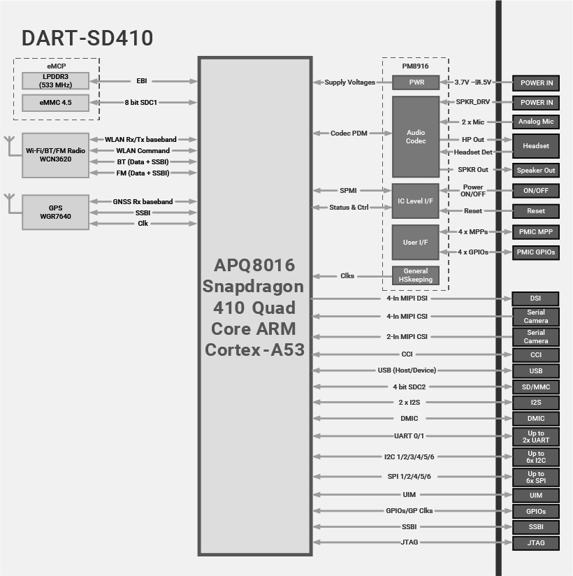 DART-SD410 Block Diagram Qualcomm Snapdragon 410 Diagram