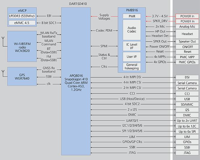 dart sd410 cpu qualcomm snapdragon 410 variscite