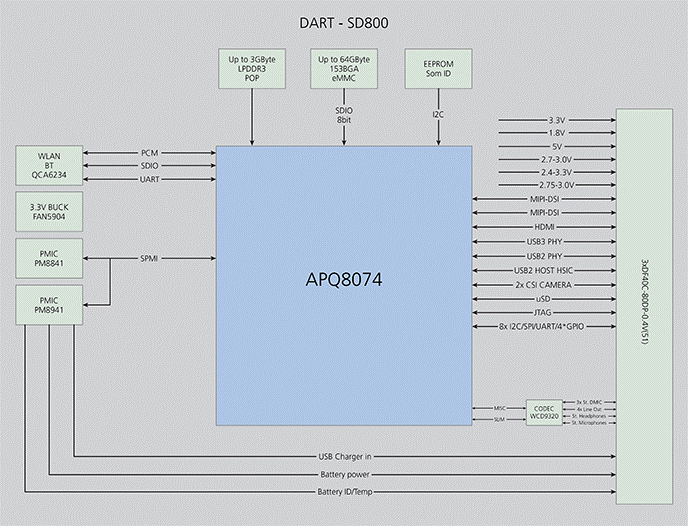 DART-SD800 Qualcomm Snapdragon 800 SoM Block Diagram