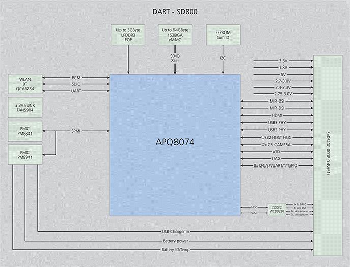 DART-SD800 : Qualcomm Snapdragon 800 Diagram