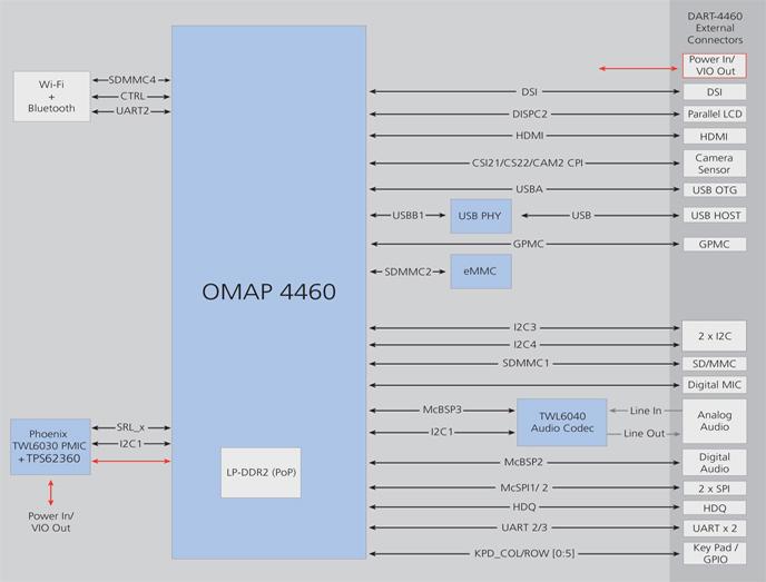 DART-4460 Block Diagram