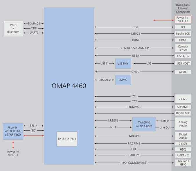 Pandaboard-es w/ omap4460 | mouser australia.