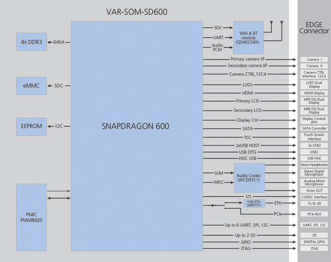 VAR-SOM-SD600 : Qualcomm Snapdragon 600 Diagram