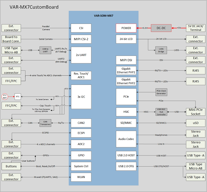 VAR-SOM-MX7 NXP i.MX7 board - Block Diagram