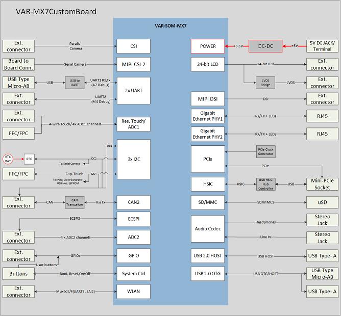 VAR-SOM-MX7 CustomBoard block diagram