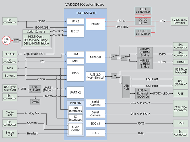 VAR SD410 Qualcomm Snapdragon 410 board - Block Diagram