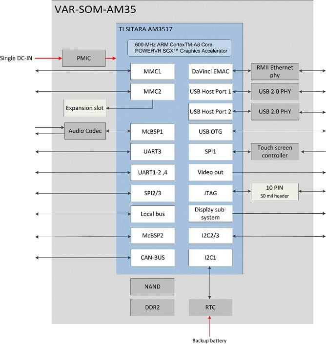 VAR-SOM-AM35 Block Diagram TI AM3517 AM3505 Diagram