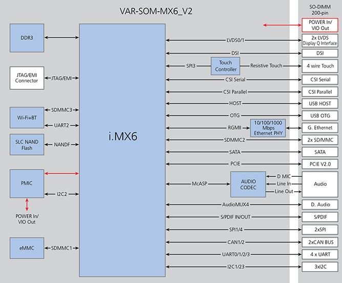 VAR-SOM-MX6-V2 Block Diagram