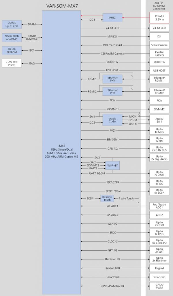 VAR-SOM-MX7 Block diagram