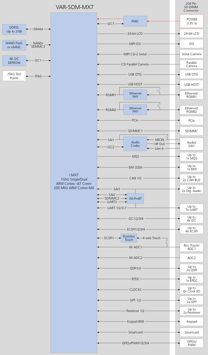 VAR-SOM-MX7 NXP i.MX7 SoM block Diagram