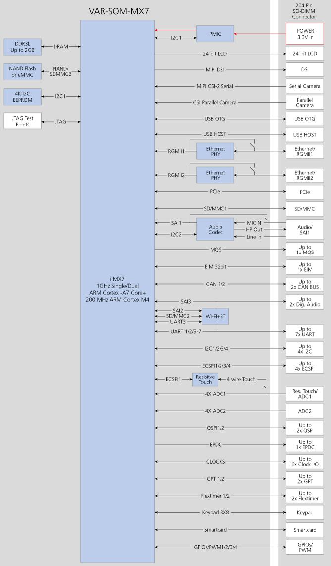 VAR-SOM-MX7 : NXP/Freescale iMX7 Diagram