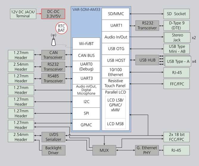 VAR-AM33CustomBoard Diagram