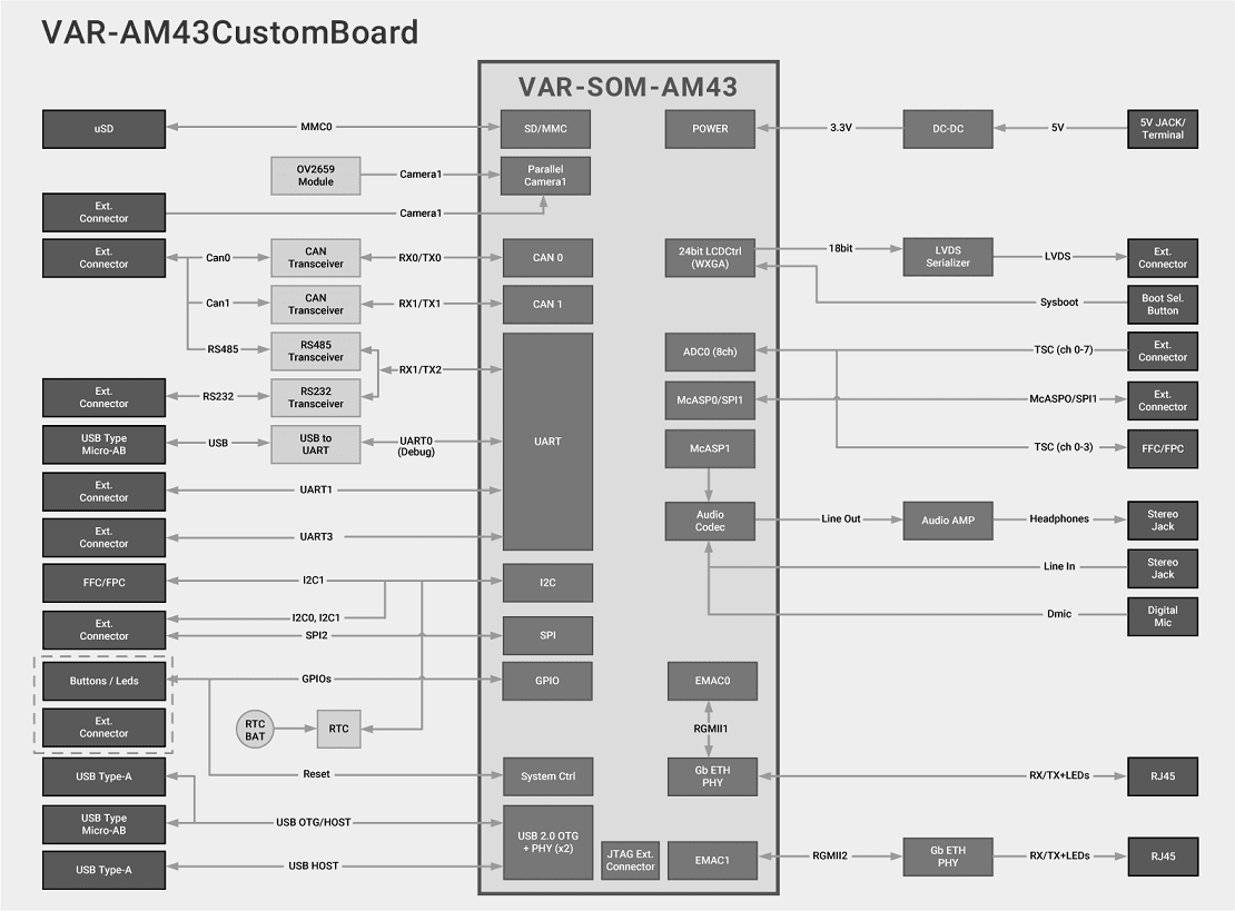 VAR-SOM-AM43 Evaluation Kits Block Diagram Diagram