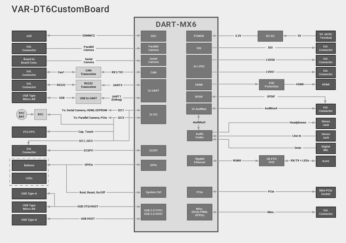 DART-MX6 Kits Diagram