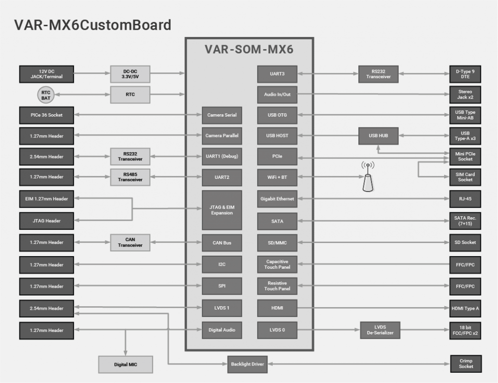 VAR-MX6CustomBoard block diagram