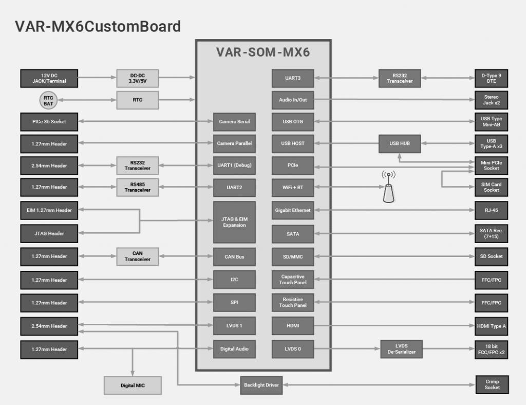 VAR-MX6CustomBoard block diagram