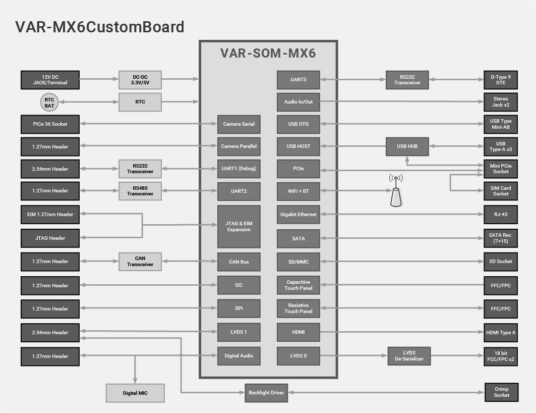 VAR-MX6CustomBoard Diagram