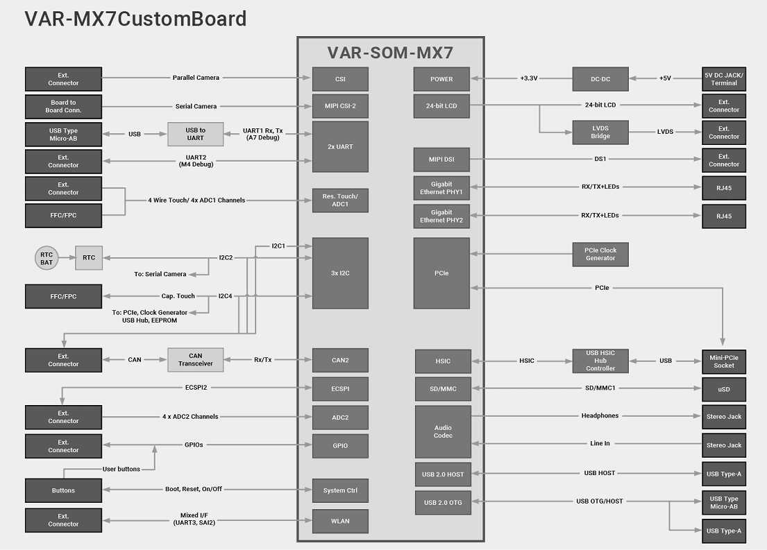 VAR-SOM-MX7 Evaluation Kits Diagram
