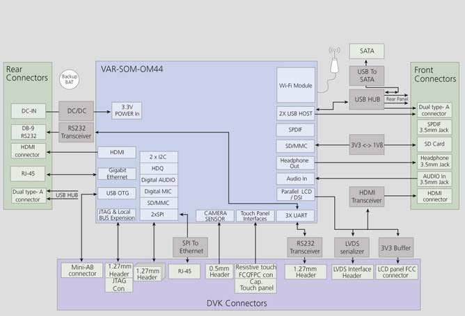 VAR-SOM-OM44 Evaluation Kits Block Diagram Diagram