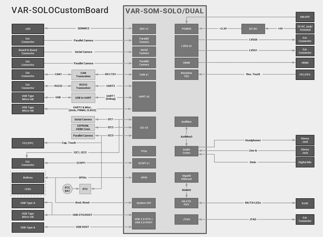 VAR-SOLO Evaluation Kits Block Diagram Diagram
