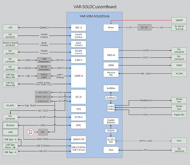 VAR-SOM-SOLO/DUAL Freescale/NXP i.MX6 board - Block Diagram