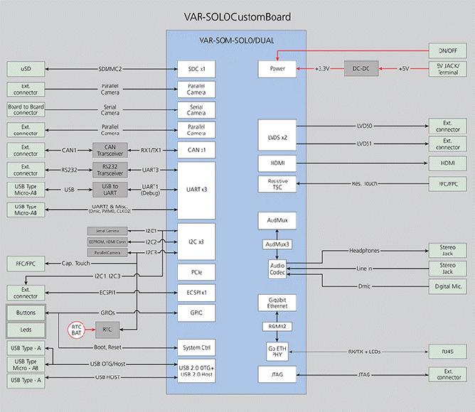 VAR-SOM-SOLO / DUAL Kits Diagram
