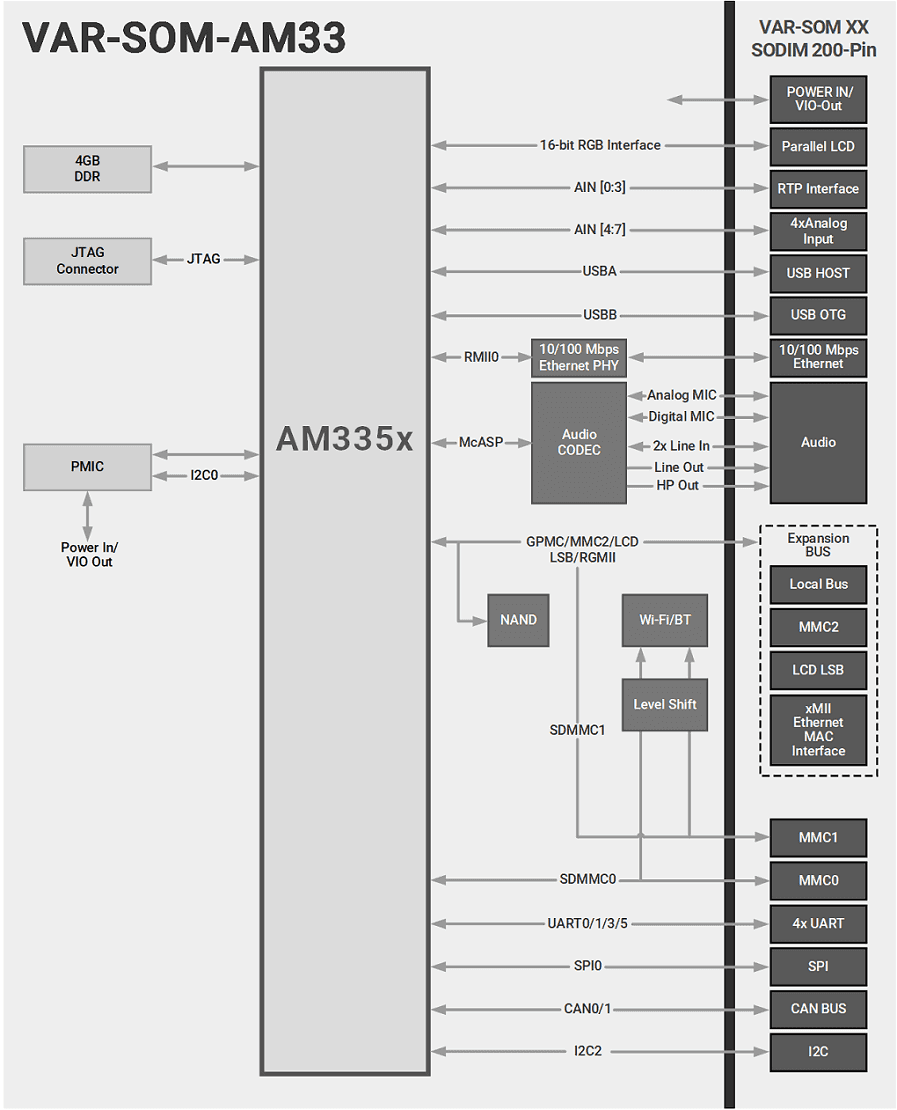 VAR-SOM-AM33 : TI AM335x Diagram