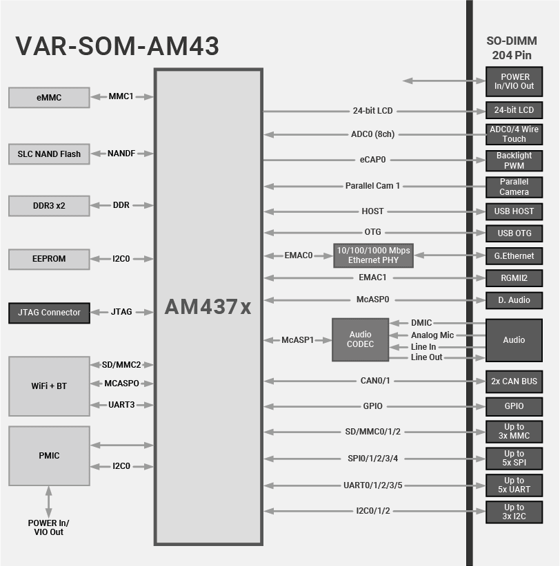 VAR-SOM-AM43 : TI AM437x Diagram