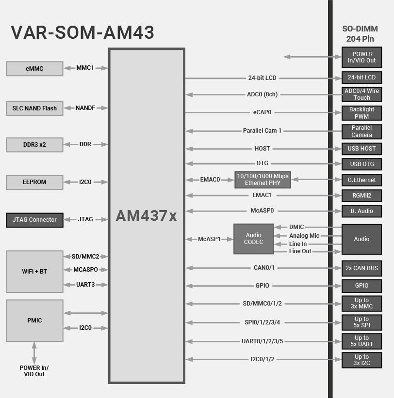 VAR-SOM-AM43 Block Diagram Texas Instruments AM437x Diagram