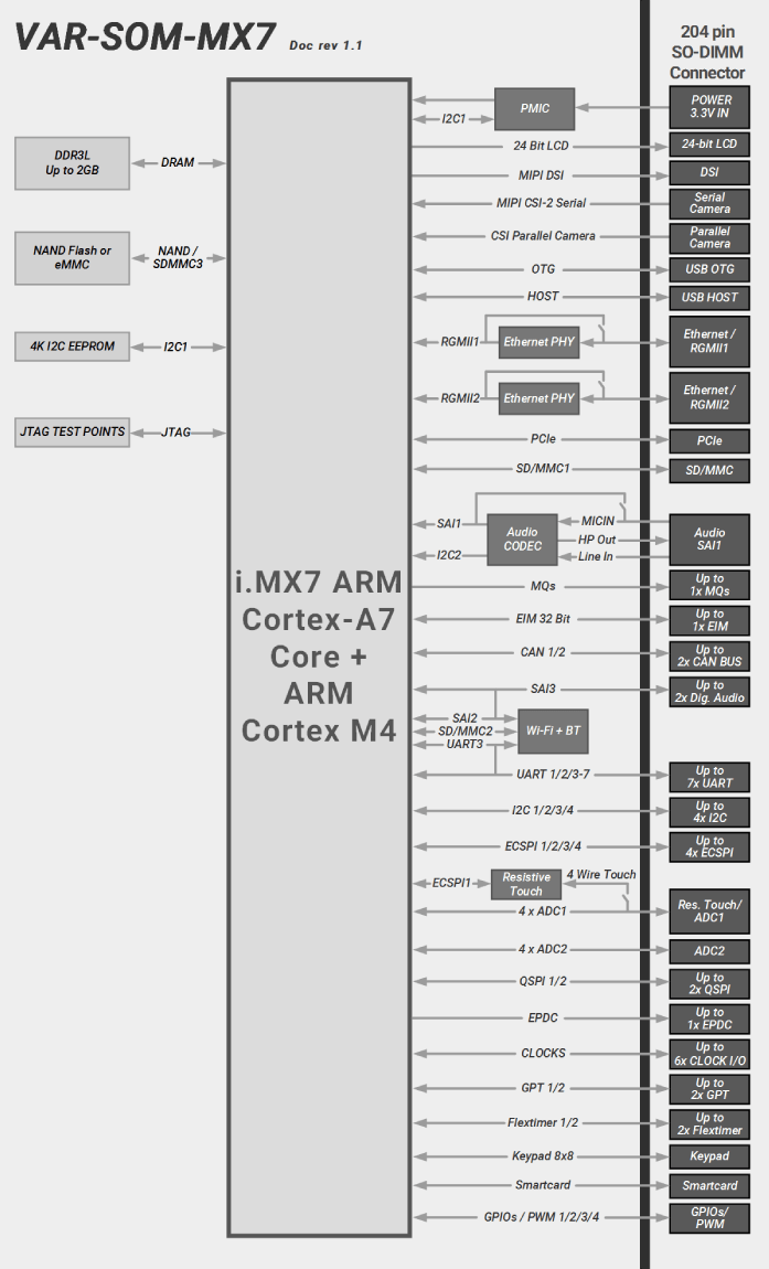 VAR-SOM-MX7 Evaluation Kits Block Diagram Diagram