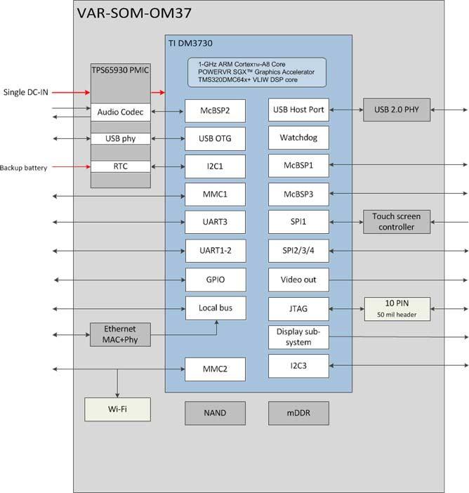 VAR-SOM-OM37 : TI AM3703 / DM3730 Diagram