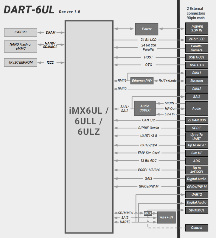 DART-6UL : NXP i.MX 6UltraLite / 6ULL Diagram