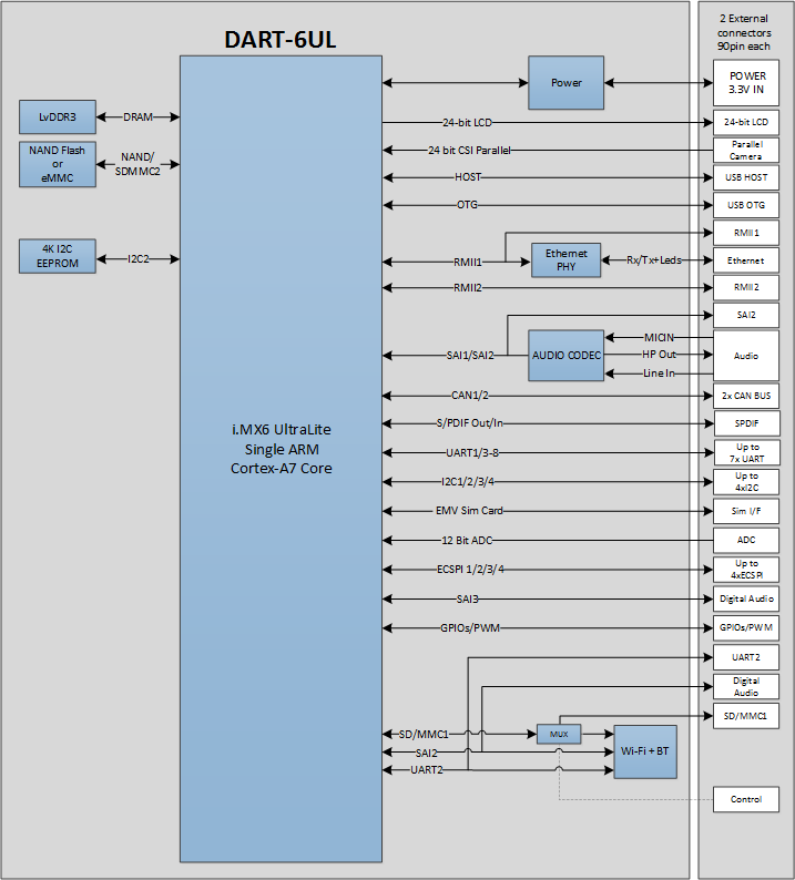 DART-6UL Freescale/NXP iMX6ul SoM Block Diagram