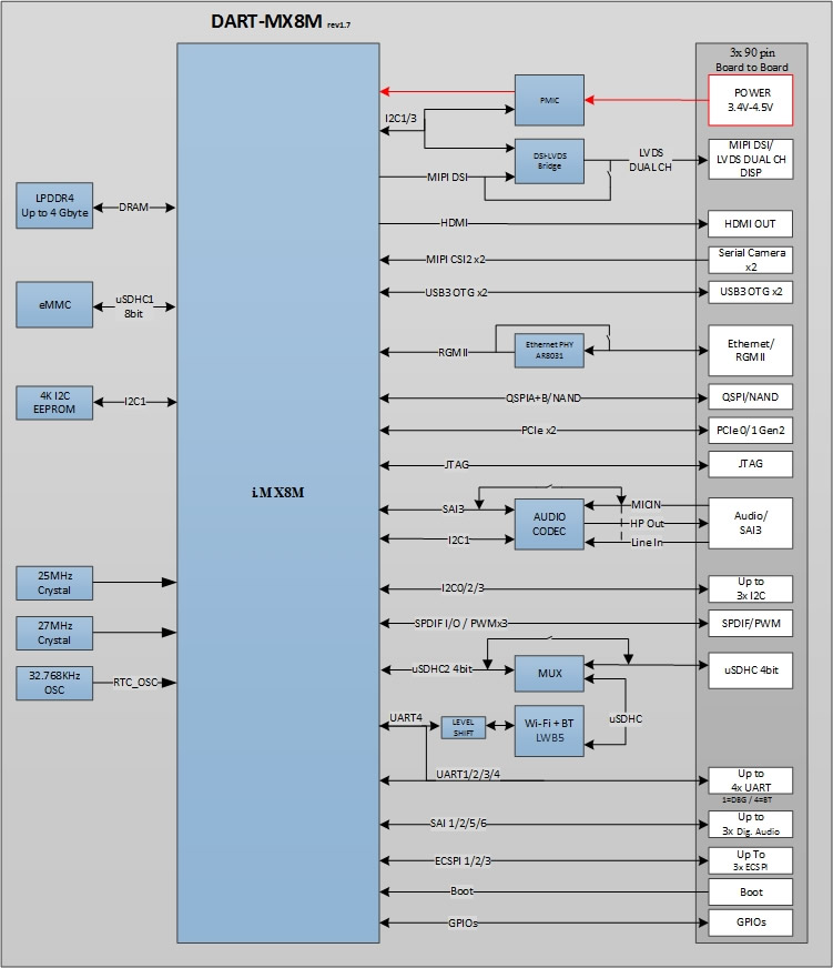 DART-MX8M SoM Block Diagram