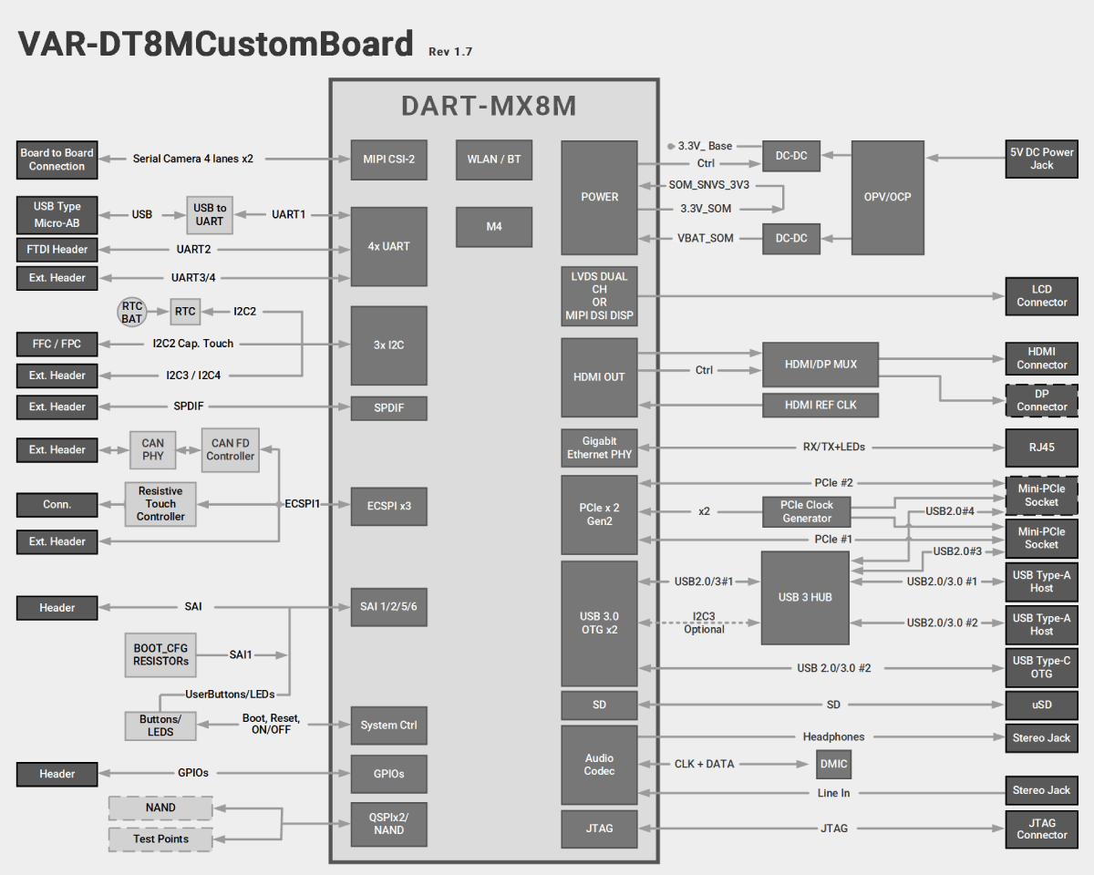 VAR-DT8MCustomBoard Diagram