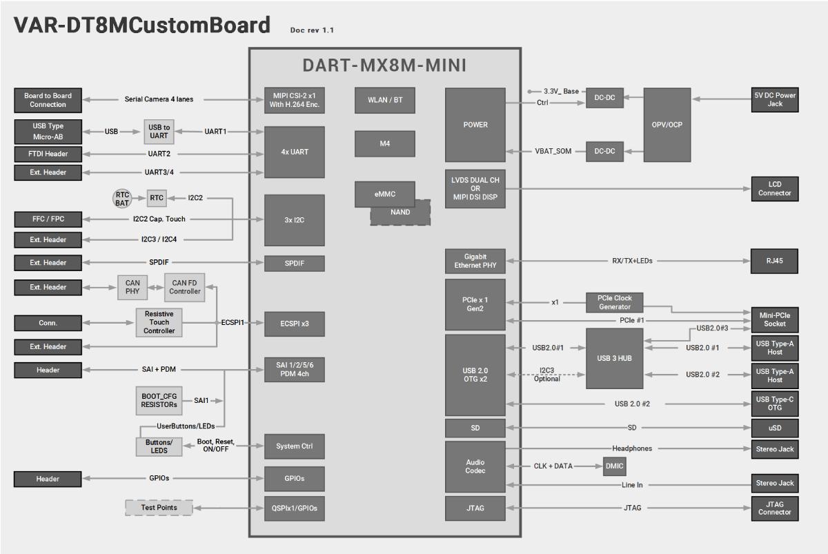 DART-MX8M-MINI Evaluation Kits Block Diagram Diagram