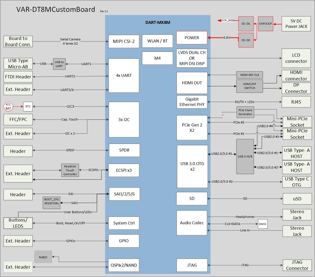 VAR-DT8MCustomBoard Diagram