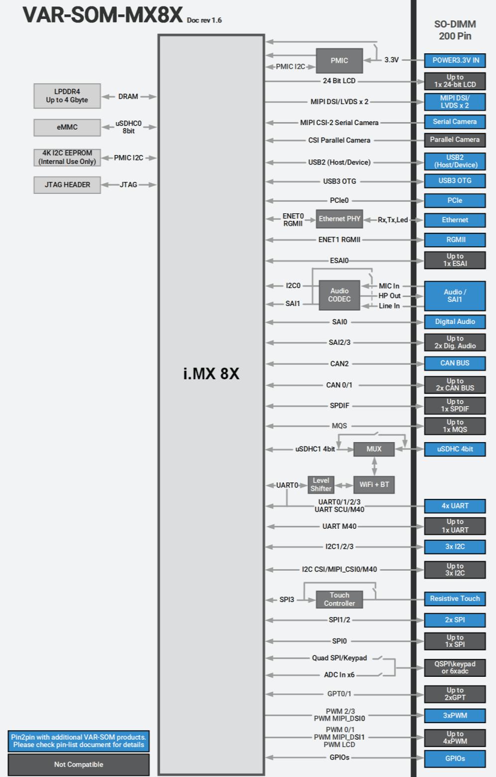 VAR-SOM-MX8X block diagram iMX8X