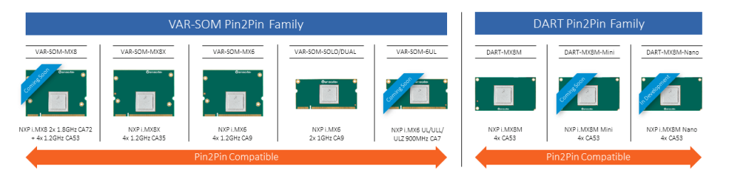 Variscite Pin2Pin families