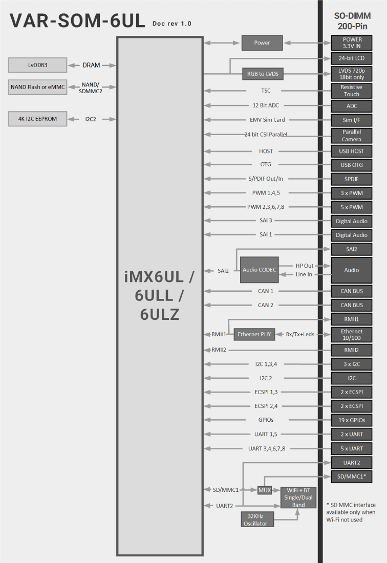 VAR-SOM-6UL : NXP iMX6UL / 6ULL / 6ULZ Diagram