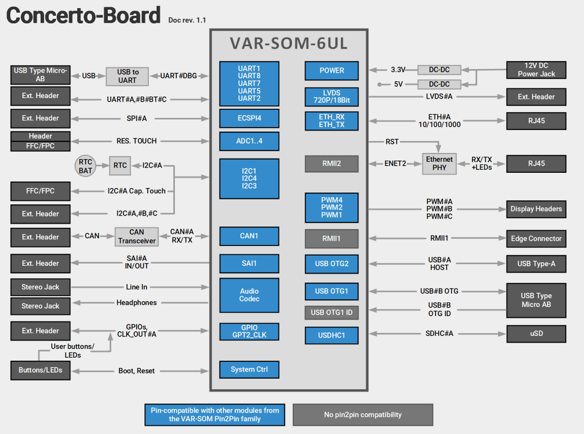 VAR-SOM-6UL Evaluation Kits Diagram