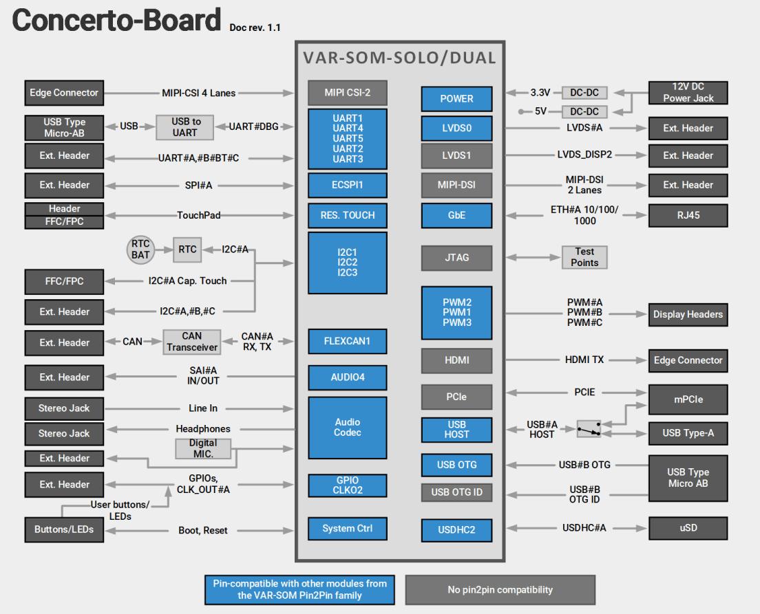 Concerto-Board with VAR-SOM-SOLO-DUAL Block Diagram Diagram