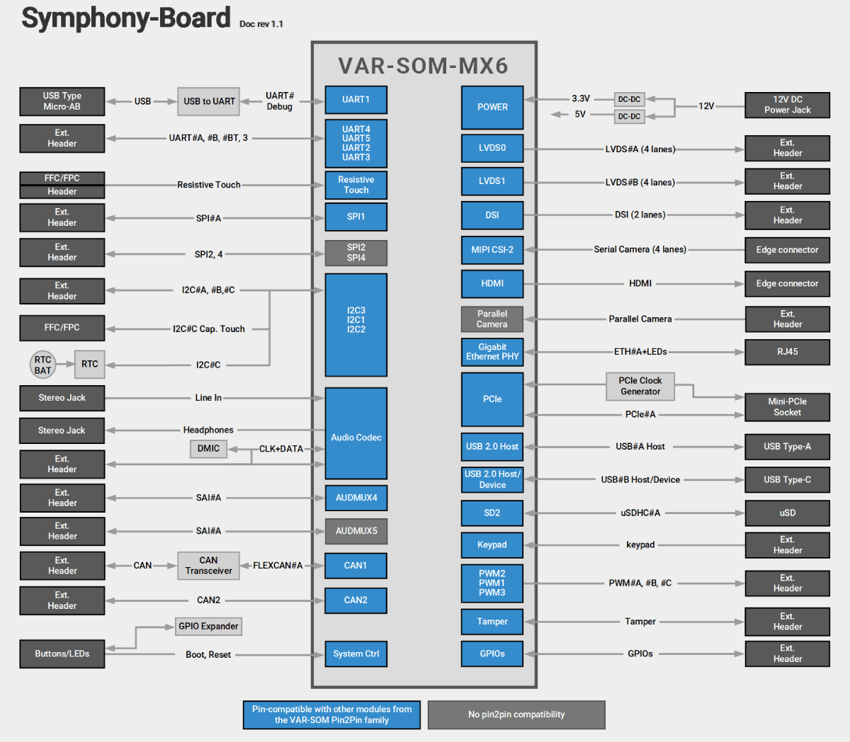 Symphony-Board With VAR-SOM-MX6 Block Diagram Diagram