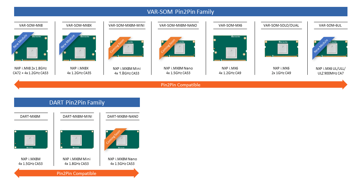 Varisite Pin2Pin Product Families